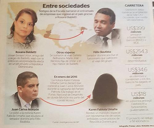 Muestra de vínculos realizado por periódico Prensa Libre.