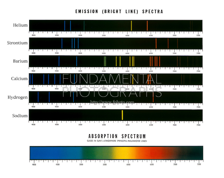 SPECTRUM ANALYSIS OF ELEMENTS: Ca, Sr, Ba, H &amp; Na Emission Spectra + Solar<br /> Comparison of characteristic optical bright line spectrum (from top to bottom) emitted by  Cadmium, Strontium, Barium, Calcium, Hydrogen &amp; Sodium with absorption spectrum (principal Fraunhofer lines) of gases in the sun's atmosphere.