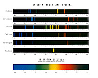 SPECTRUM ANALYSIS OF ELEMENTS: Ca, Sr, Ba, H &amp; Na Emission Spectra + Solar<br />