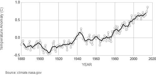 Temperatura Global Nasa