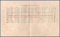 The human cost - Dambuster's crew list