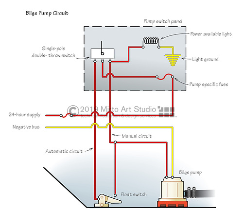 rule automatic bilge wiring diagram automatic free printable wiring diagrams