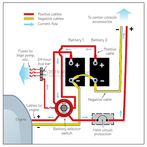 wiring diagrams boat battery on wiring images free download Battery Wiring Diagram wiring diagrams boat battery on wiring diagrams boat battery 1 boat battery system for 4 how to connect boat battery cables battery wiring diagram